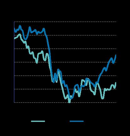59433334 I september har rentenivået for norske statsobligasjoner også blitt høyere.  Ved utgangen av september ble 10 års norske statsrenter satt til 1,94% mot  1,59% ...